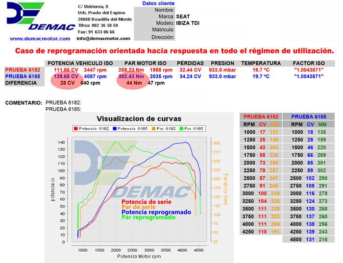 Reprogramación de centralita Seat León TDI 1.6 105CV. Curvas de potencia y par de serie y reprogramado..