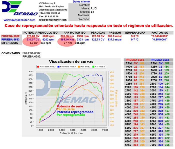 Reprogramación de centralita Audi S3 2.0 TFSi 265CV. Curvas de potencia y par de serie y reprogramado.
