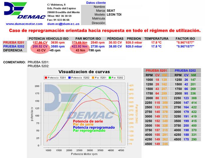 Reprogramación de centalita Seat Ibiza, Leon, Toledo, Altea motor TDI 1.9 150CV. Curvas de potencia y par de serie y reprogramado..