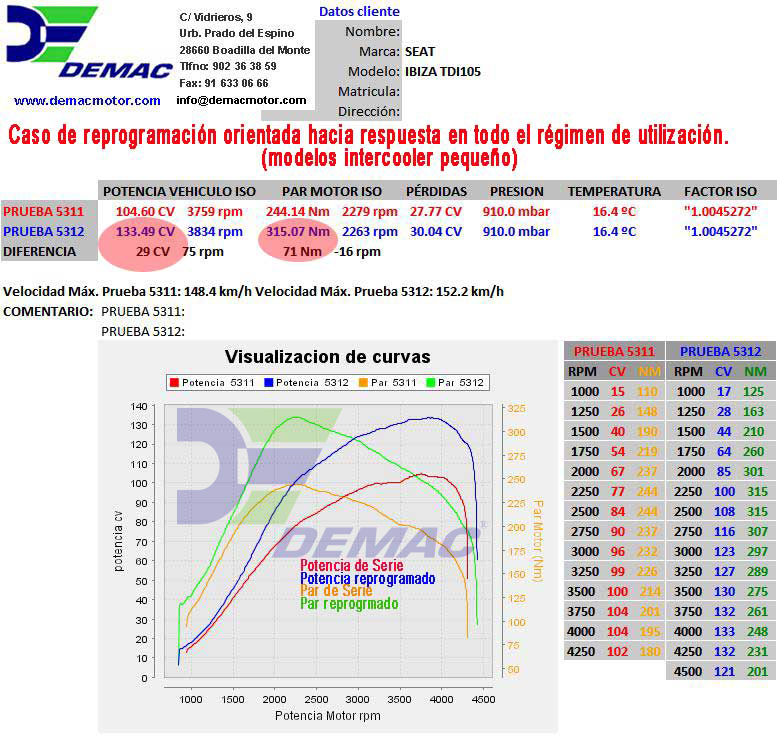 Reprogramación de centalita Seat Ibiza, Leon, Toledo, Altea motor TDI 1.9 105CV. Curvas de potencia y par de serie y reprogramado..