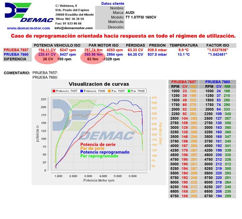 Reprogramación de centralita Audi A6 2.5 TDI. Curvas de potencia y par de serie y reprogramado.
