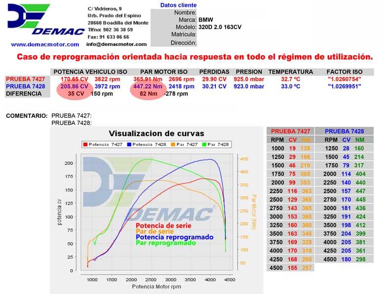 Reprogramación de centralita BMW 320i 2.0 170CV. Curvas de potencia y par de serie y reprogramado.