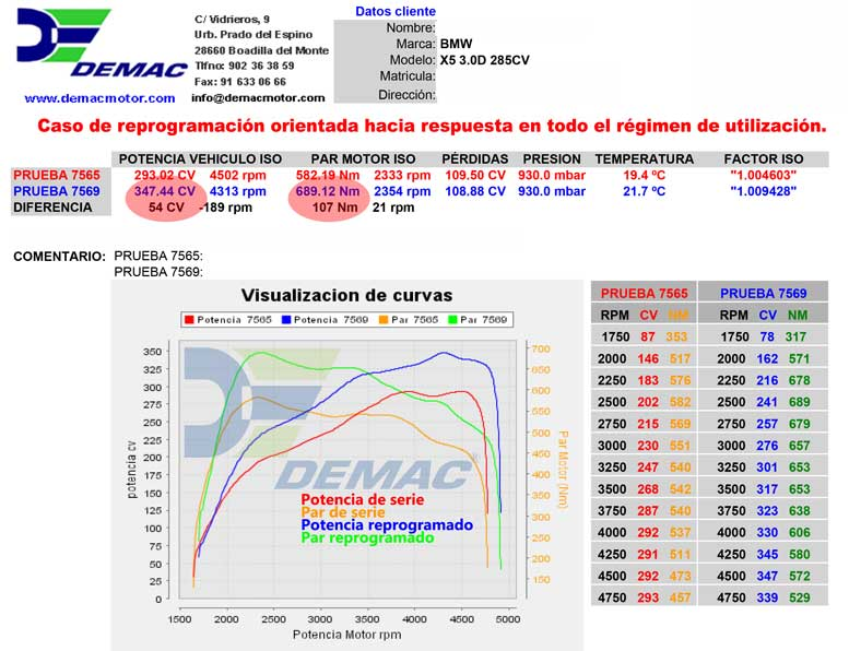 Reprogramación de centralita BMW X5  3.0D 285CV. Curvas de potencia y par de serie y reprogramado.