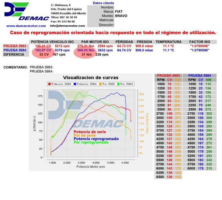 Reprogramación de centalita Fiat Bravo 1.4T JET 150cv. Curvas de potencia y par de serie y reprogramado..