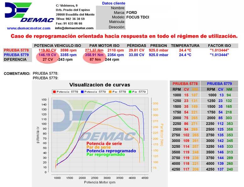 Reprogramación de centalita Ford Focus 1.8 TDCi 115CV. Curvas de potencia y par de serie y reprogramado..