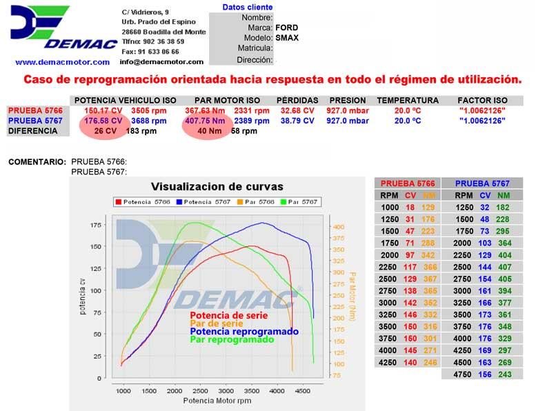 Reprogramación de centalita BMW M3 E30 200cv. Curvas de potencia y par de serie y reprogramado..