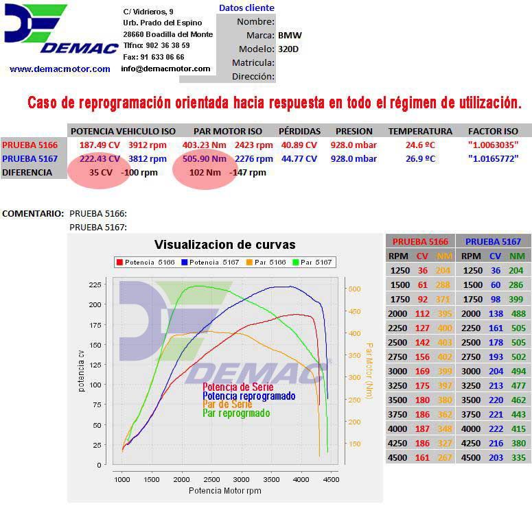 Reprogramación de centralita BMW 120, 320, 520, X1, X3 2.0 D. Curvas de potencia y par de serie y reprogramado.