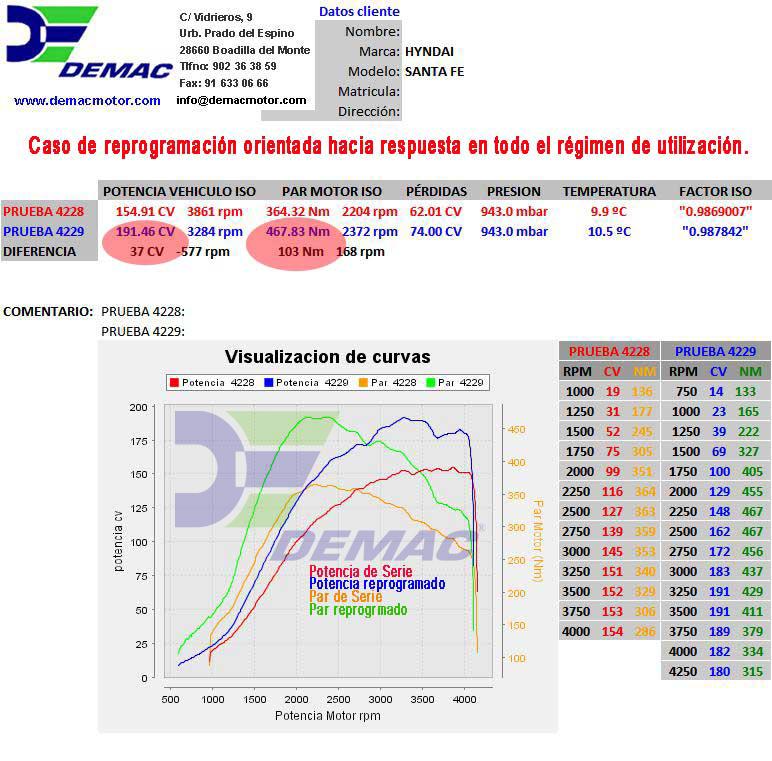 Reprogramación de centalita Hyundai Santa Fe motor 2.2 CRDi 155CV. Curvas de potencia y par de serie y reprogramado..