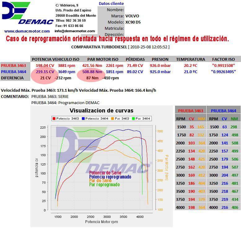 Reprogramación de centalita Volvo XC60, XC70, XC90, S60, S80, V70 motor D5 185CV. Curvas de potencia y par de serie y reprogramado..