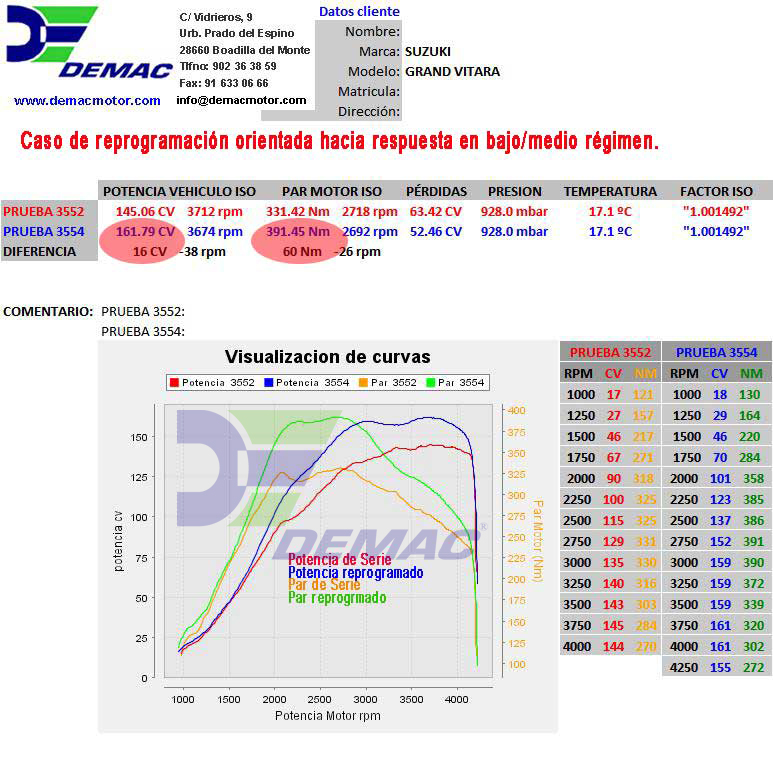 Reprogramación de centralita Suzuki Grand Vitara motor 1.9 DDiS 129CV. Curvas de potencia y par de serie y reprogramado.