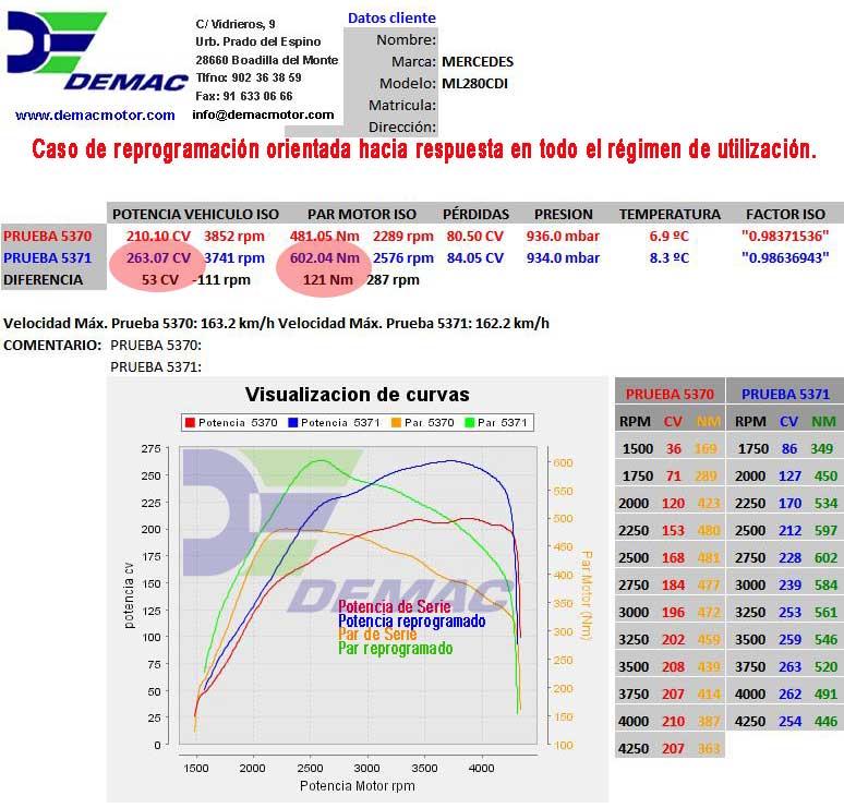 Reprogramación de centalita Mercedes ML270 CDI. Curvas de potencia y par de serie y reprogramado..