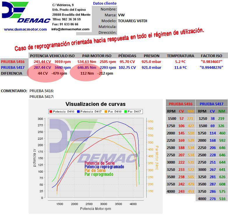 Reprogramación de centralita Audi A5, A6, A8, Q5, Q7 motor 3.0 TDI. Curvas de potencia y par de serie y reprogramado.