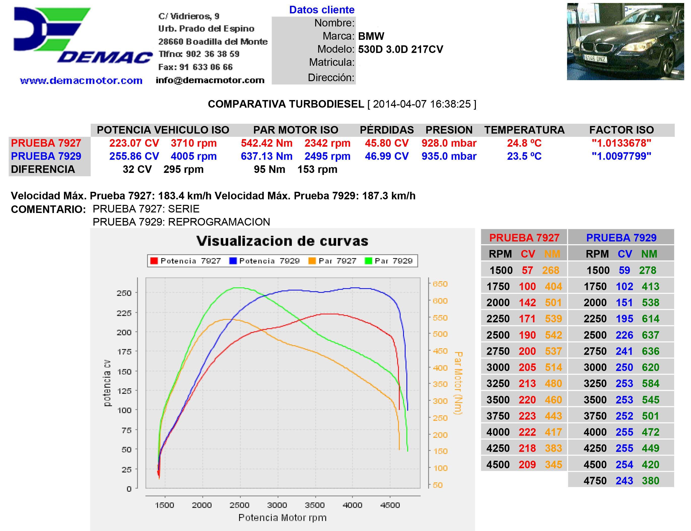 Reprogramación de centralita BMW 525d 177CV. Curvas de potencia y par de serie y reprogramado.
