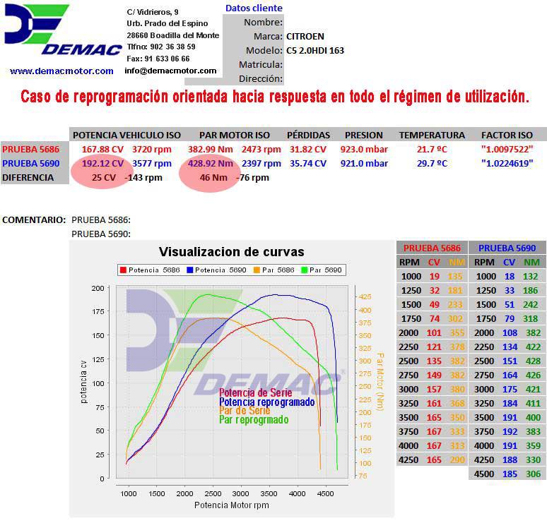 Reprogramación de centalita Citroën C5, C8 2.0 HDI 163CV. Curvas de potencia y par de serie y reprogramado..