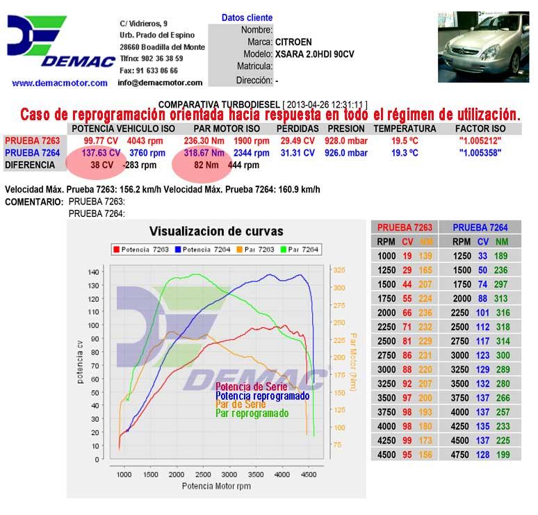 Reprogramación de centalita Citroën Sxara 2.0HDI 90CV. Con Intercooler Frontal Demac. Curvas de potencia y par de serie y reprogramado..