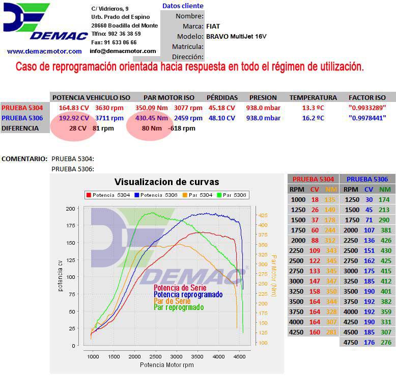 Reprogramación de centalita Fiat Bravo, Croma, Stilo motor 1.9 MultiJet 16V 150CV. Curvas de potencia y par de serie y reprogramado..