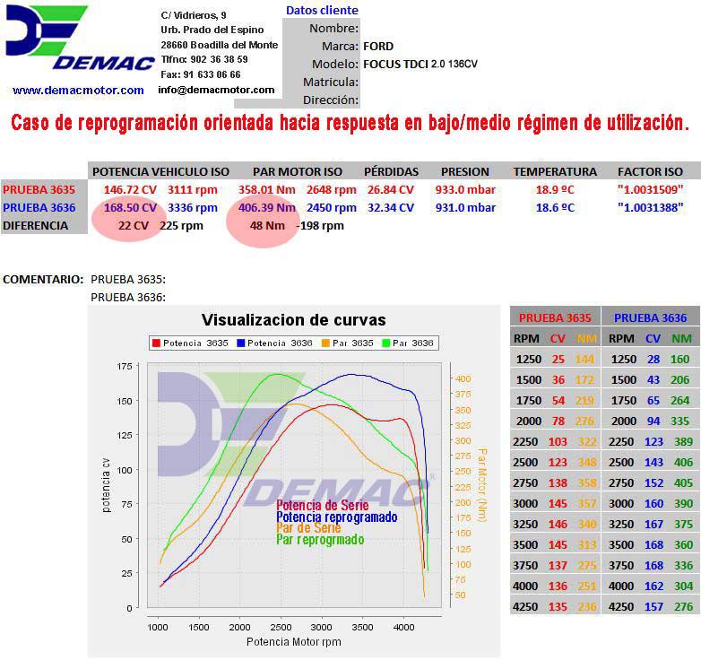 Reprogramación de centalita Ford Focus, CMax, Kuga motor 2.0 TDCi 136CV. Curvas de potencia y par de serie y reprogramado..