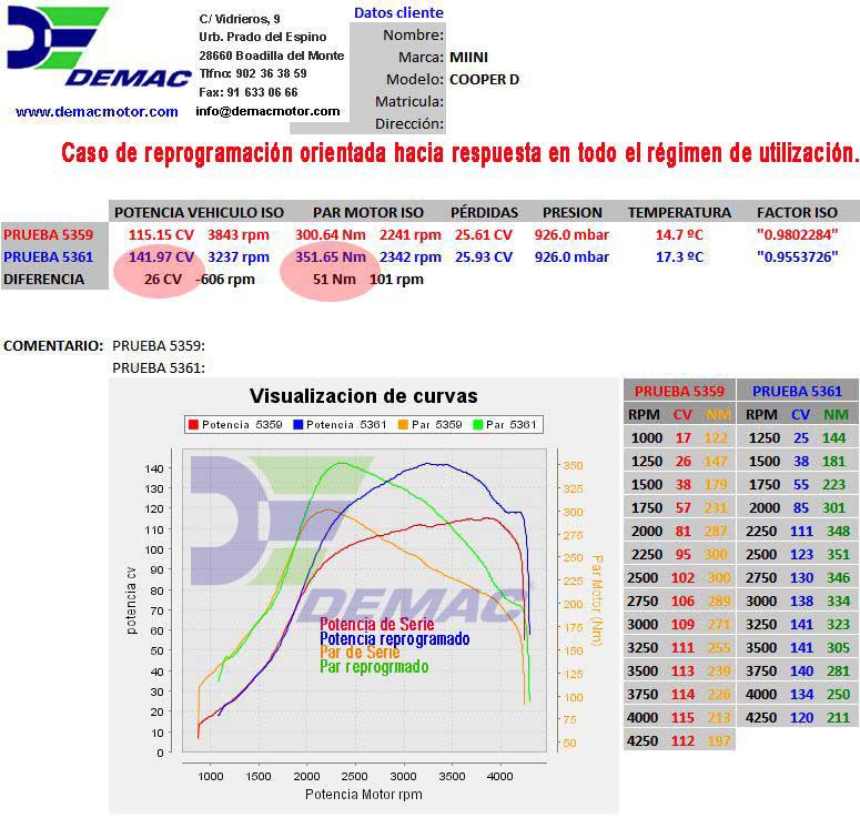 Reprogramación de centalita Mini D. Curvas de potencia y par de serie y reprogramado..