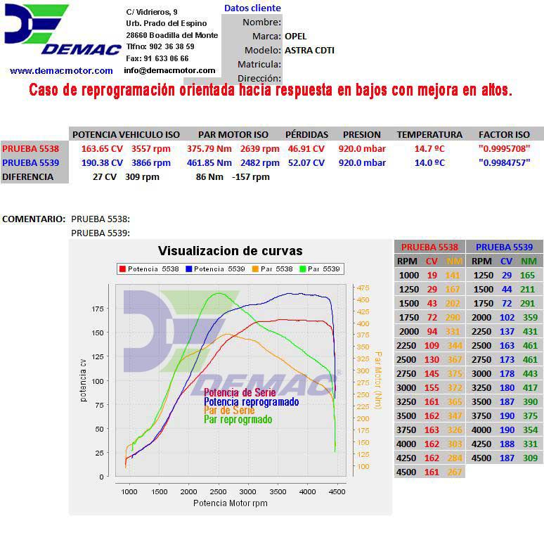 Reprogramación de centalita Opel Astra, Vectra, Signum, Zafira motor 1.9 CDTi 16V 150CV. Curvas de potencia y par de serie y reprogramado..