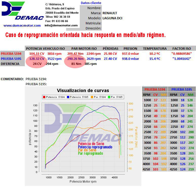 Reprogramación de centalita Renault Laguna, Megane, Trafic 1.9 DCI 100CV. Curvas de potencia y par de serie y reprogramado..