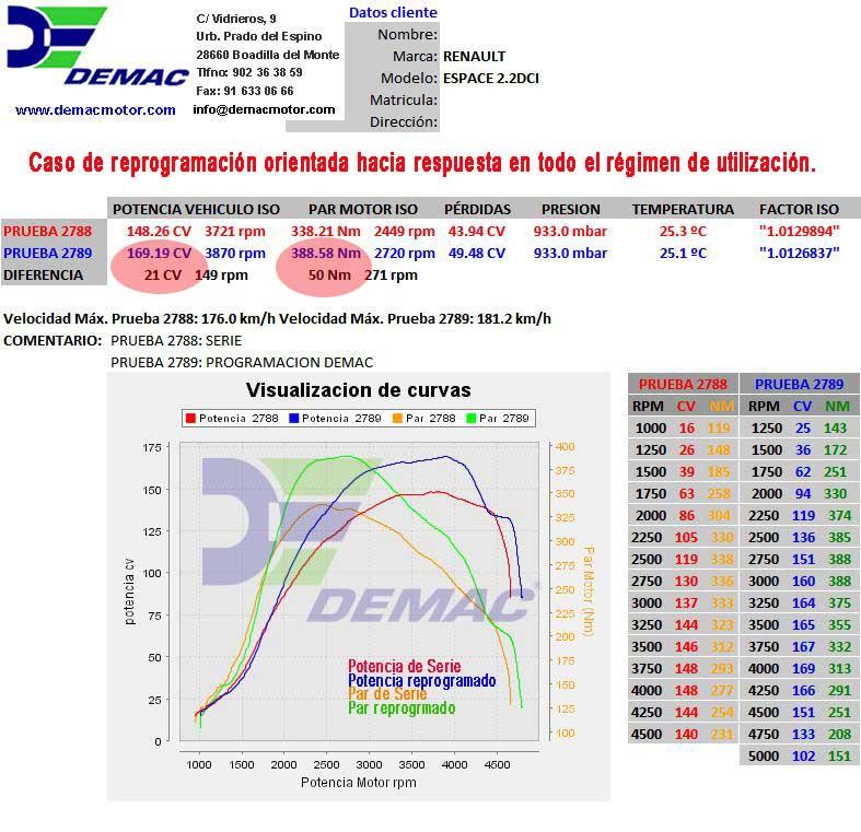 Reprogramación de centralita Renault Espace; Laguna 2.2DCi de 150CV. Curvas de potencia y par de serie y reprogramado..