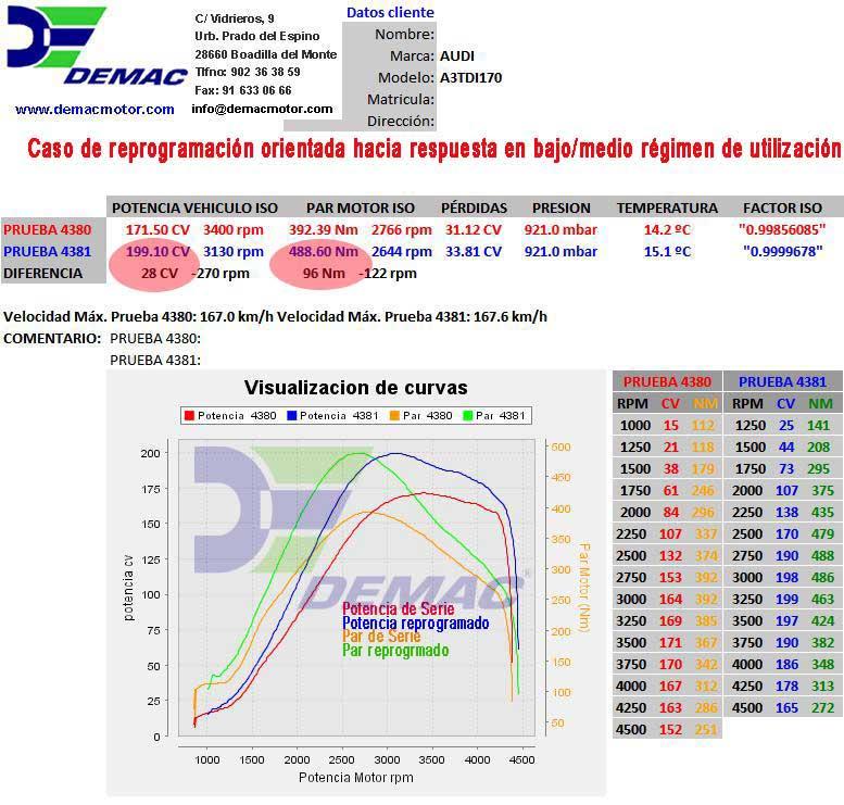 Reprogramación de centalita Seat Altea, Exeo, Toledo y León motor 2.0 TDI 170CV. Curvas de potencia y par de serie y reprogramado..
