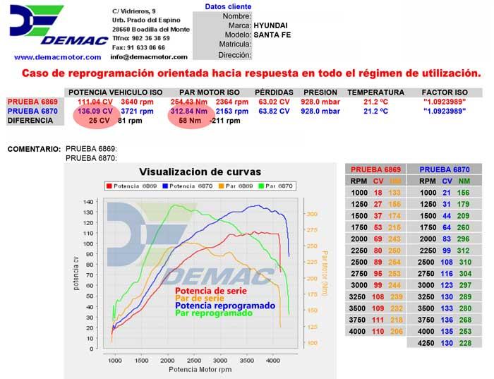 Reprogramación de centralita Hyundai Santa Fe 2.0. Curvas de potencia y par de serie y reprogramado..