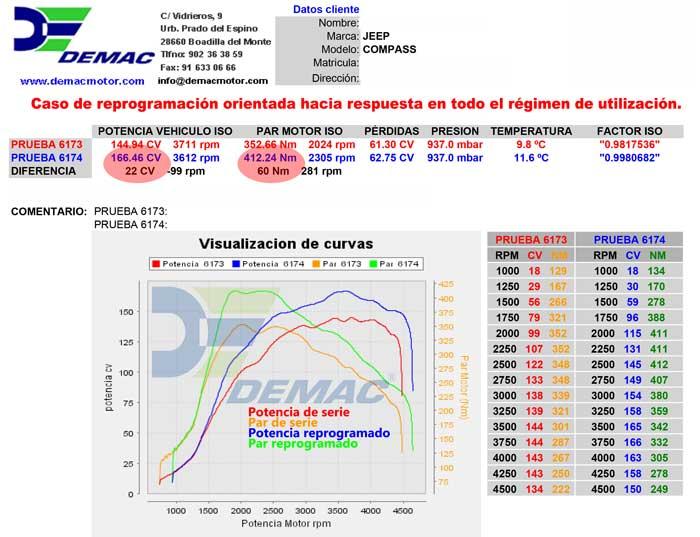 Reprogramación de centralita Jeep Compass 2.0 CRD 140CV. Curvas de potencia y par de serie y reprogramado..