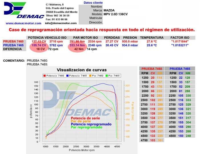 Reprogramación de centalita Mazda MPV 2.0D 136cv. Curvas de potencia y par de serie y reprogramado..