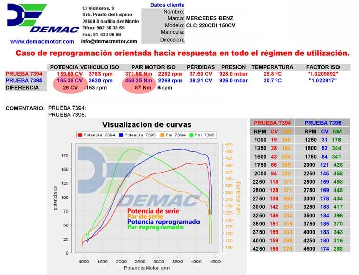 Reprogramación de centalita Mercedes CLC 220 CDI 150cv. Curvas de potencia y par de serie y reprogramado..