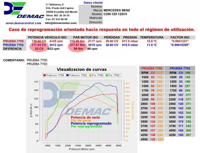Reprogramación de centalita Mercedes C200 CDI 122cv. Curvas de potencia y par de serie y reprogramado..