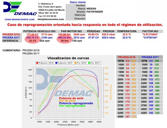 Reprogramación de centalita Nissan Pathfinder 2.5 dCi 170cv. Curvas de potencia y par de serie y reprogramado..
