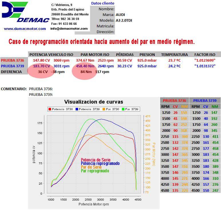 Reprogramación de centalita Skoda Octavia, Super B, Yeti 2.0 TDI 140cv. Curvas de potencia y par de serie y reprogramado..