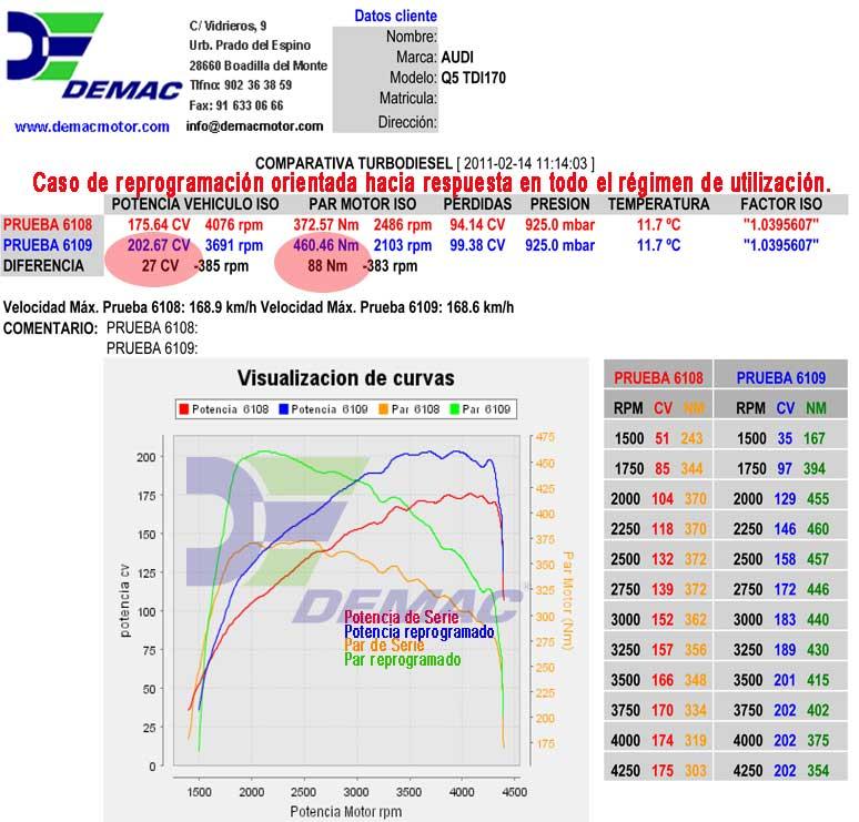 Reprogramación de centralita Seat León FR, Exeo motor 2.0 TDI 170CV. Curvas de potencia y par de serie y reprogramado.