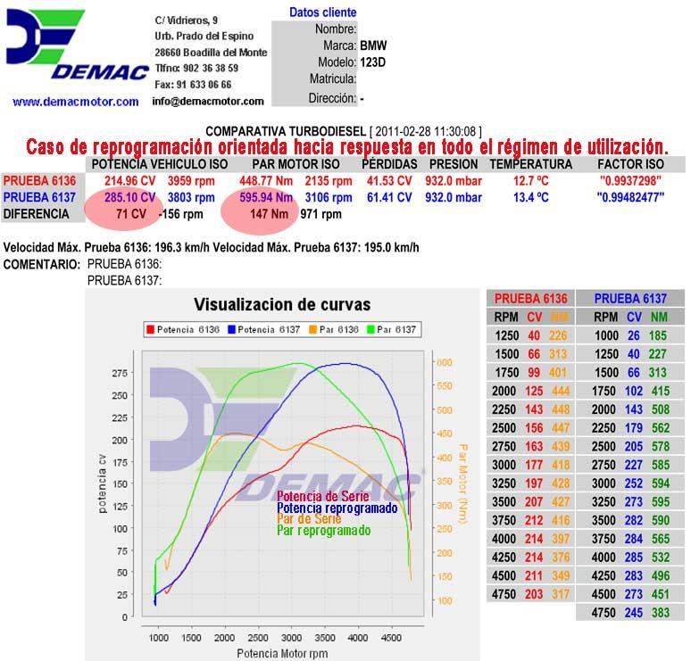 Reprogramación de centralita BMW 123, Coupé, Cabrio, X1 2.0D 204CV. Curvas de potencia y par de serie y reprogramado.