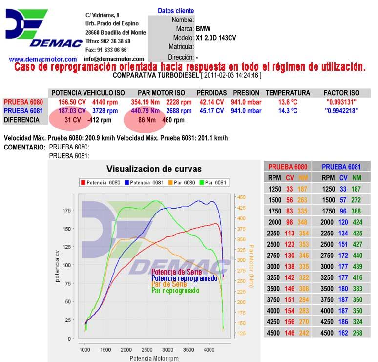Reprogramación de centralita BMW 120, 120 Coupe, 320, 320 Coupe, X1, X3, 2.0D 143CV. Curvas de potencia y par de serie y reprogramado..