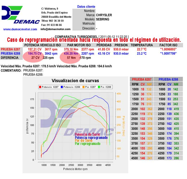 Reprogramación de centralita Chrysler Sebring 2.0 CRD 140cv. Curvas de potencia y par de serie y reprogramado.
