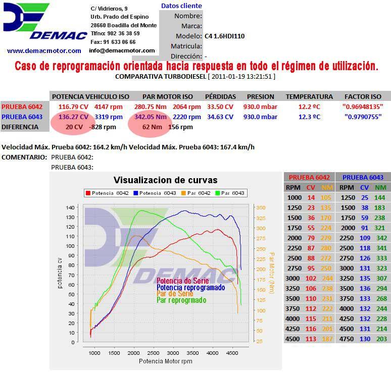 Reprogramación de centralita Citroen C3 Picasso, Berlingo II, Berlingo First, C4, C4 Sedan, C4 Picasso/Gran Picasso, Xsara Picasso, C5 1.6 HDI 110CV. Curvas de potencia y par de serie y reprogramado.