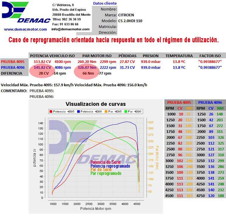 Reprogramación de centalita Peugeot 307, 406 y 1007 2.0HDi 110CV. Curvas de potencia y par de serie y reprogramado..
