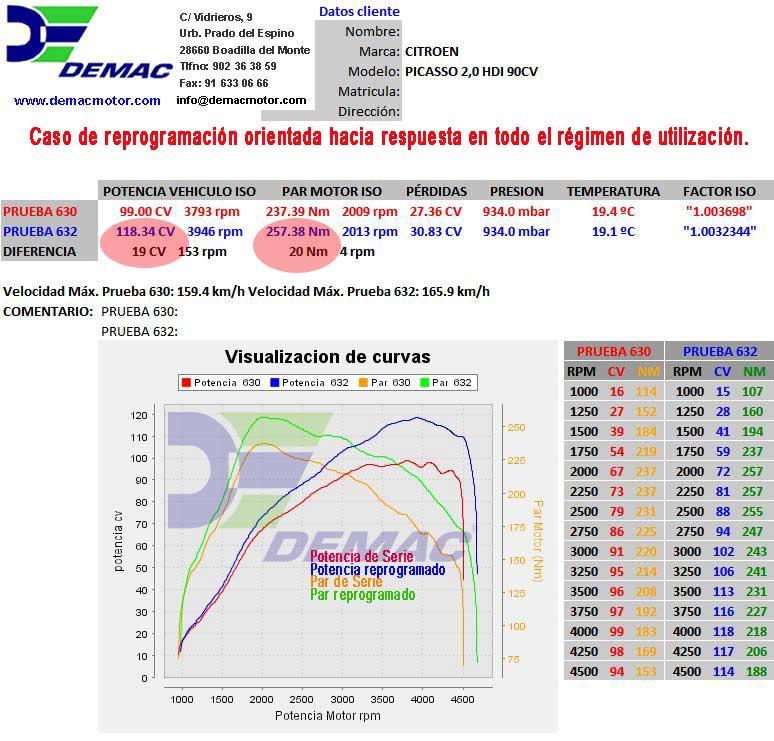 Reprogramación de centalita Citroen C5, Xsara, Xantia, Evasión y Berlingo. 2.0HDi 90CV. Curvas de potencia y par de serie y reprogramado..