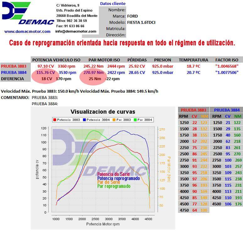 Reprogramación de centalita Ford Fiesta 1.6TDCi, Focus 1.6TDCi y Fusión 1.6TDCi. Curvas de potencia y par de serie y reprogramado..