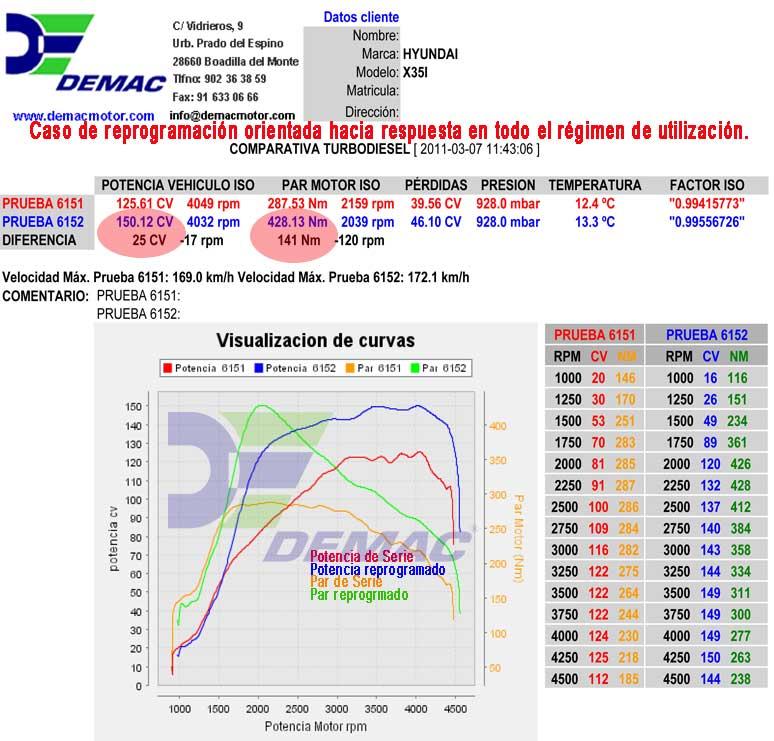 Reprogramación de centalita Hyundai IX35i 1.7 CRDI 116CV. Chip de Potencia. Curvas de potencia y par de serie y reprogramado..