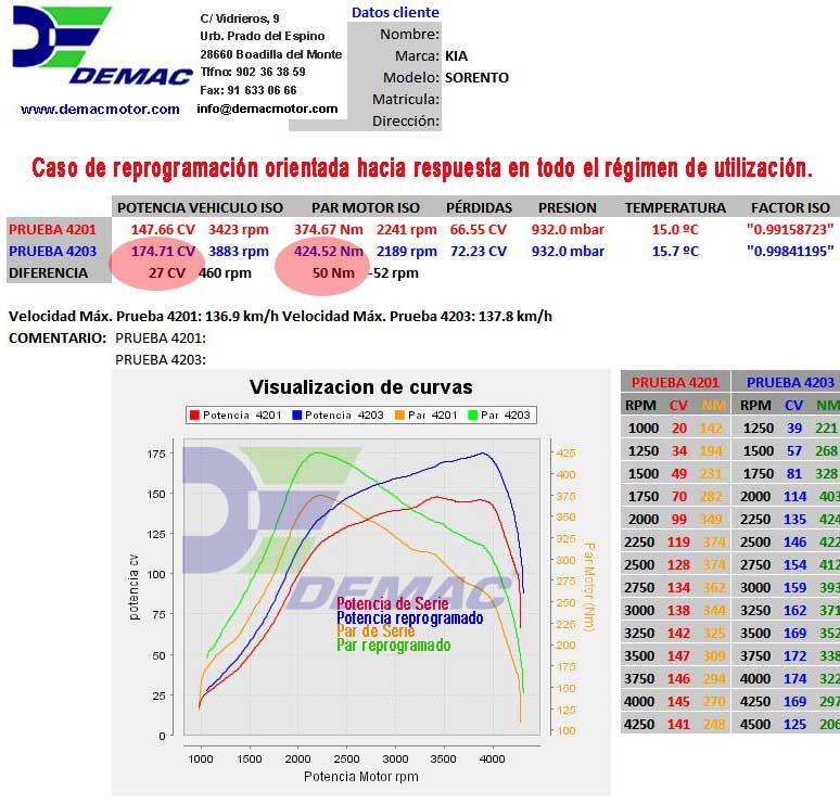 Reprogramación de centalita Kia Sorento 2.5 CRDI 140cv. Curvas de potencia y par de serie y reprogramado..