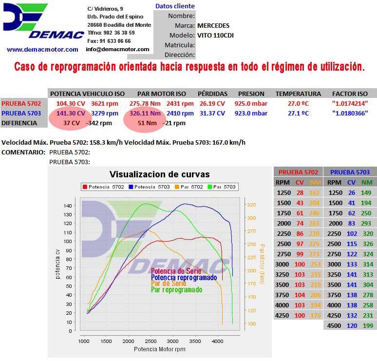 Reprogramación de centalita Mercedes Vito 110CDI. Curvas de potencia y par de serie y reprogramado..
