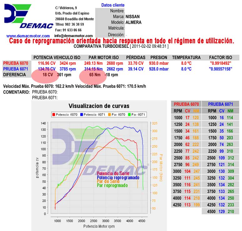 Reprogramación de centalita Nissan Almera 2.2D 115cv. Curvas de potencia y par de serie y reprogramado..