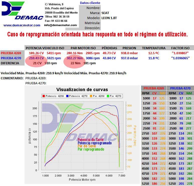 Reprogramación de centalita Seat Leon, Toledo, Ibiza Cupra 1.8T 180CV. Curvas de potencia y par de serie y reprogramado.