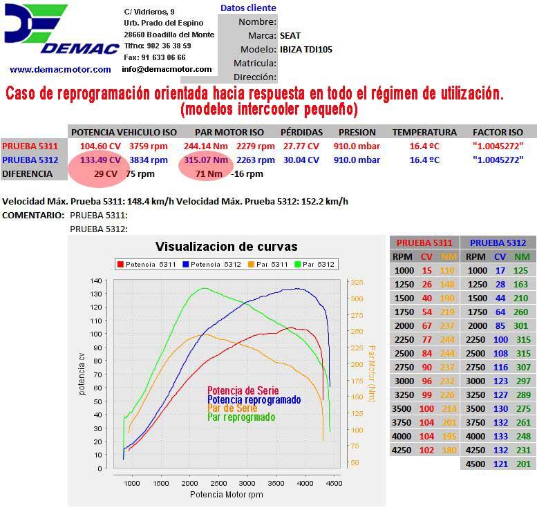 Reprogramación de centalita Skoda Octavia, Superb motor TDI 1.9 105CV. Curvas de potencia y par de serie y reprogramado..